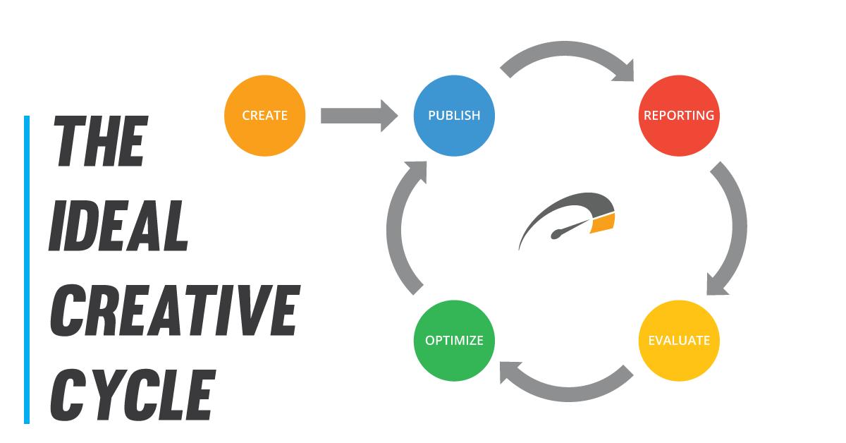 Dealer Teamwork - Creative Cycle