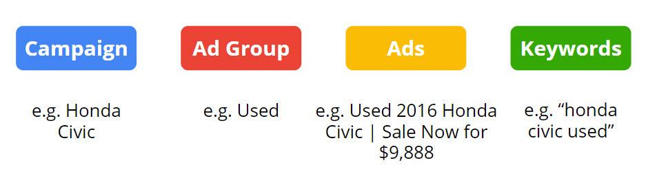 Used Honda Civic Sample Campaign Structure - Dealer Teamwork