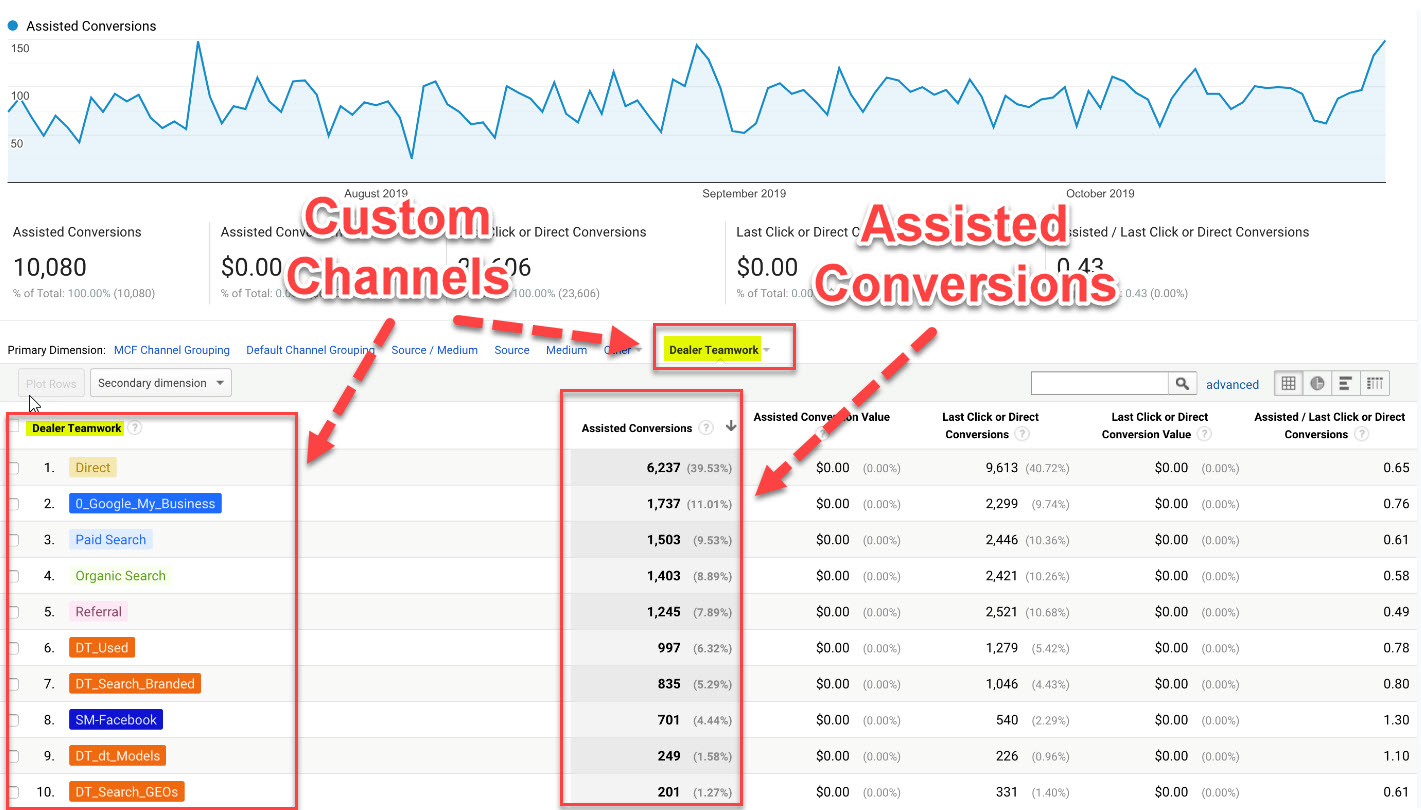 Custom Channels & Assisted Conversions - Dealer Teamwork
