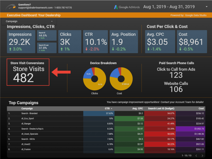 Store visit conversions showing in Dealer Teamwork Google Data Studio Report
