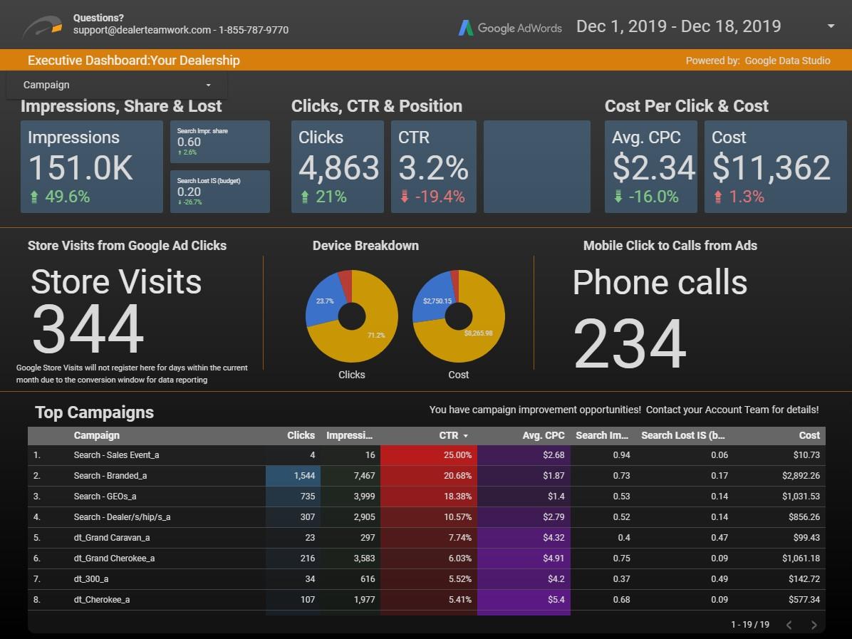 Dealer Teamwork Data Studio Dashboard