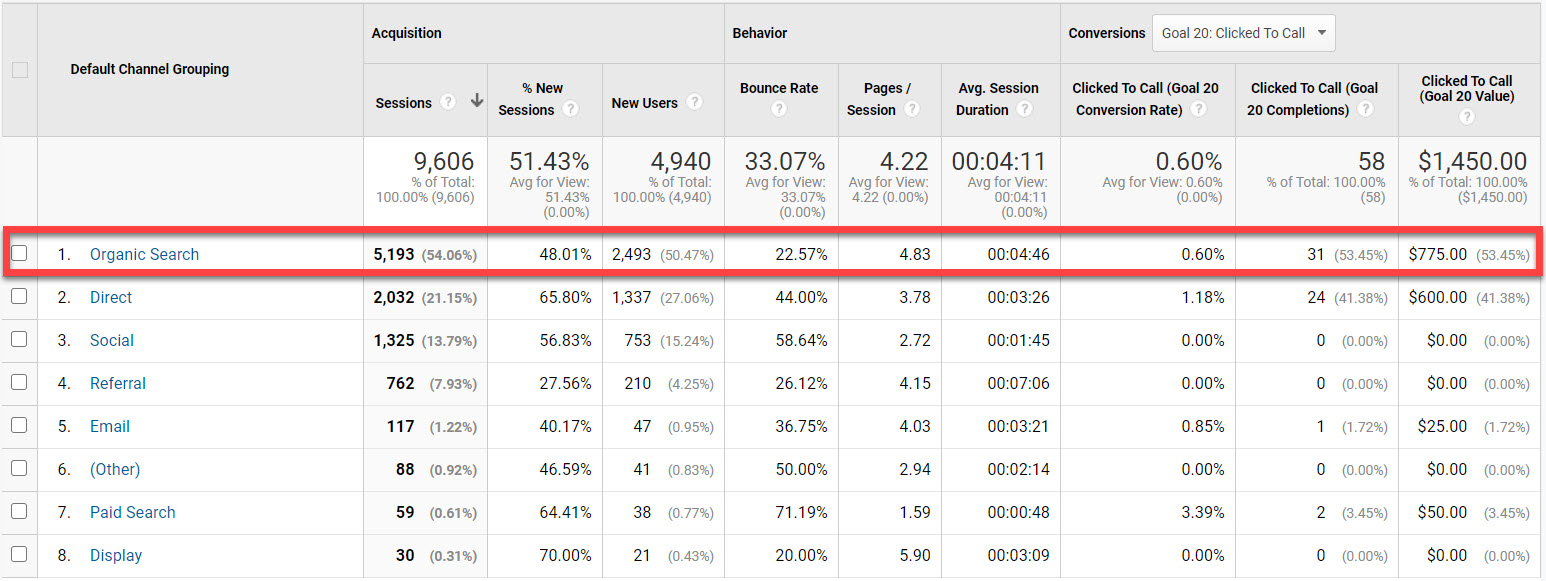 Image showing organic search being #1 source of traffic in a dealership's Google Analytics account