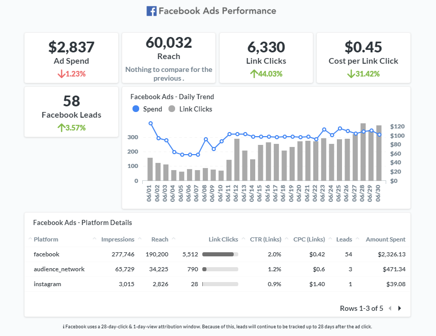 MPOP Analytics Report Sample - facebook ads overview