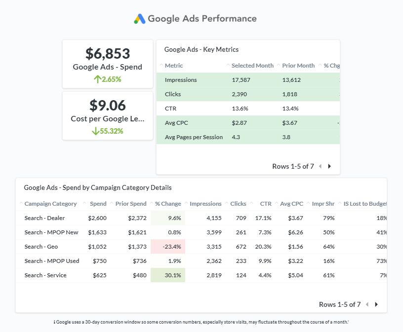 MPOP Analytics Report Sample - google ads overview