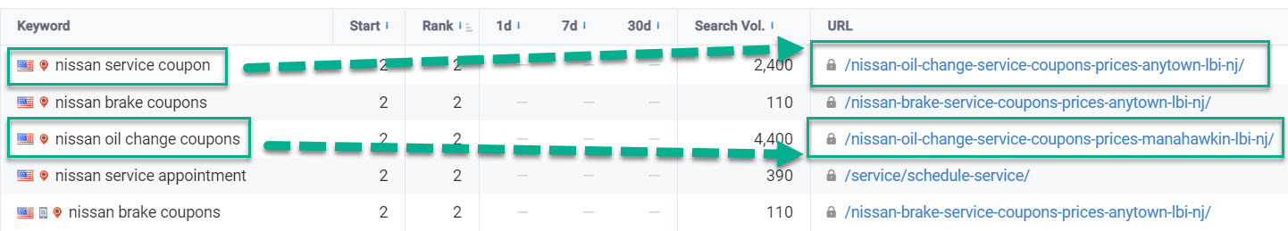 Examples of keywords ranking for the same page/url