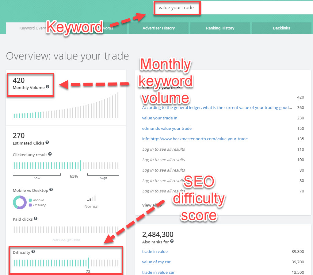Example of SpyFu's SEO difficulty score